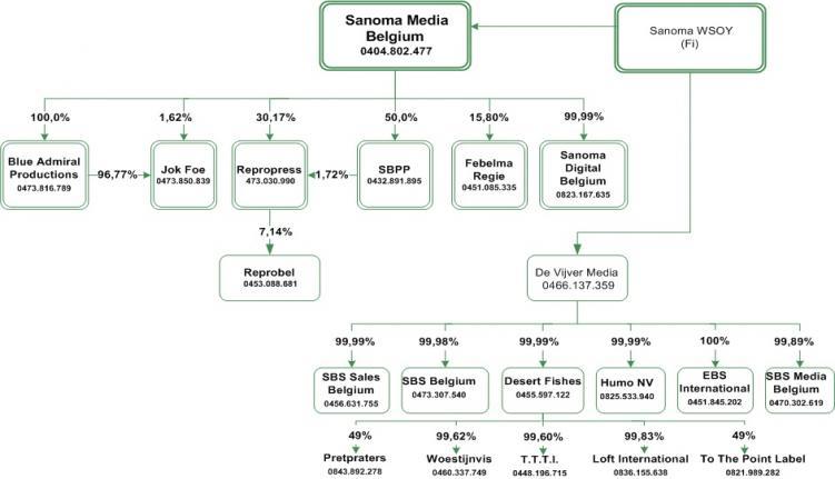 2 7 sanoma media belgium vlaamse regulator voor de media for Sanoma magazines belgium