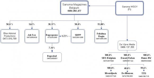 2 8 sanoma magazines belgium nv vlaamse regulator voor for Sanoma magazines belgium