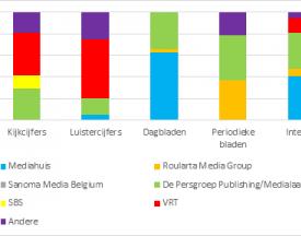 Impact nieuwe wijzigingen op mediaconcentratie
